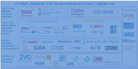 Partnernetzwerk für ForeSight