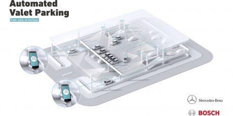 DAIMLER und Bosch: Automatisierter Parkservice