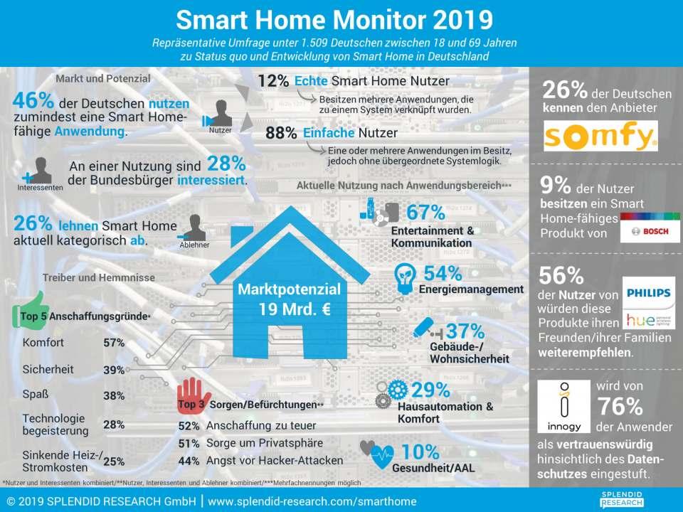 Smart-Home-960×720