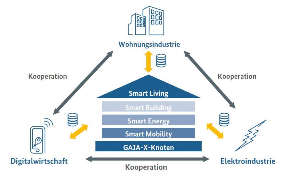 GAIA-X_SmartLiving