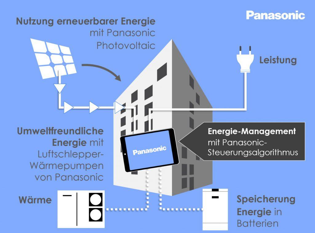 Erneuerbare Energien für Future Living(R) Berlin